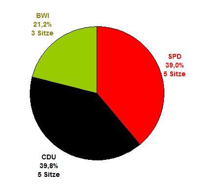 Wahlergebnis Kommunalwahl 2013 Gemeinde Berkenthin
