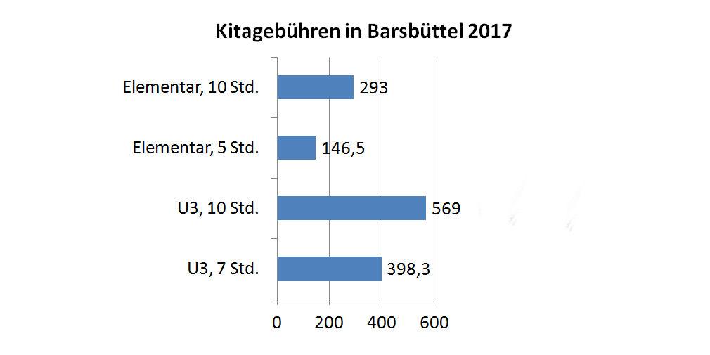 Kita-Kosten in Barsbüttel
